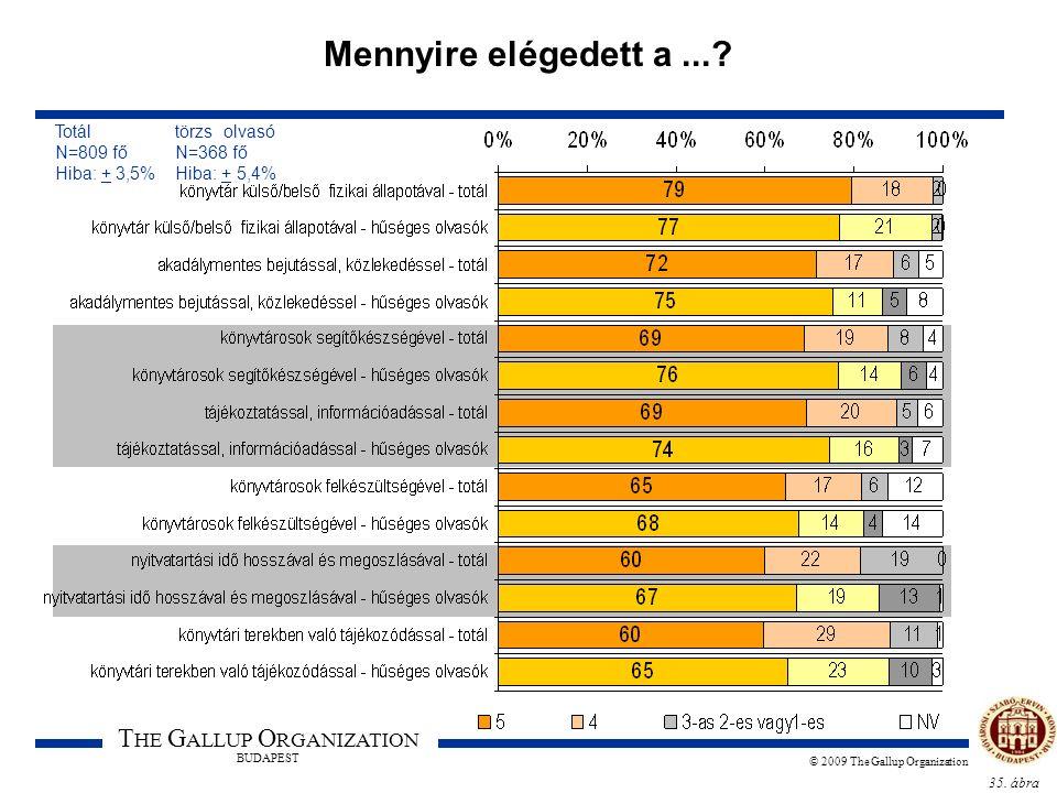 35. ábra T HE G ALLUP O RGANIZATION BUDAPEST © 2009 The Gallup Organization Mennyire elégedett a...? Totál törzs olvasó N=809 fő N=368 fő Hiba: + 3,5%
