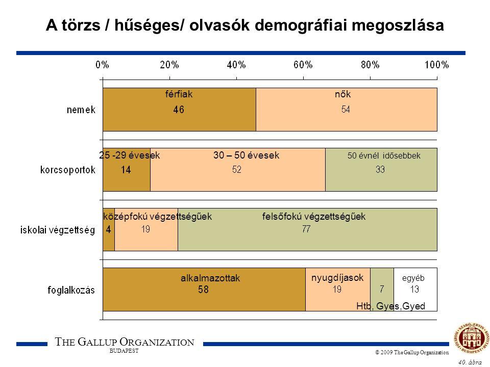 40. ábra T HE G ALLUP O RGANIZATION BUDAPEST © 2009 The Gallup Organization A törzs / hűséges/ olvasók demográfiai megoszlása férfiaknők 25 -29 évesek