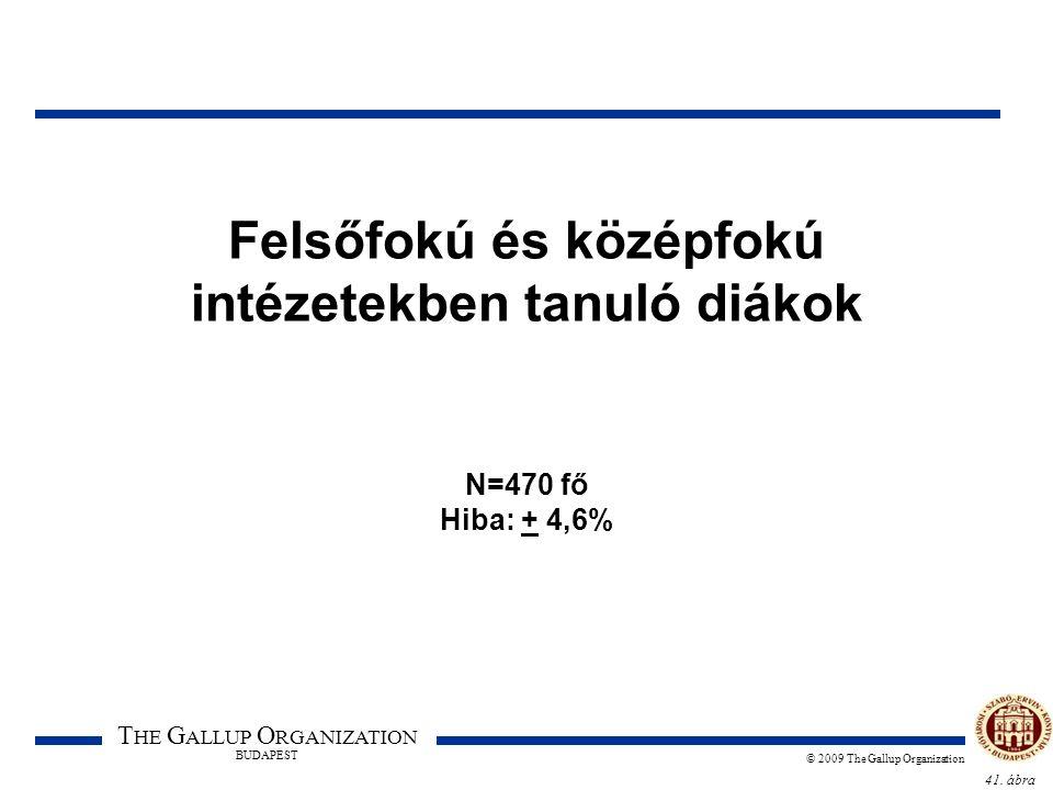 41. ábra T HE G ALLUP O RGANIZATION BUDAPEST © 2009 The Gallup Organization Felsőfokú és középfokú intézetekben tanuló diákok N=470 fő Hiba: + 4,6%
