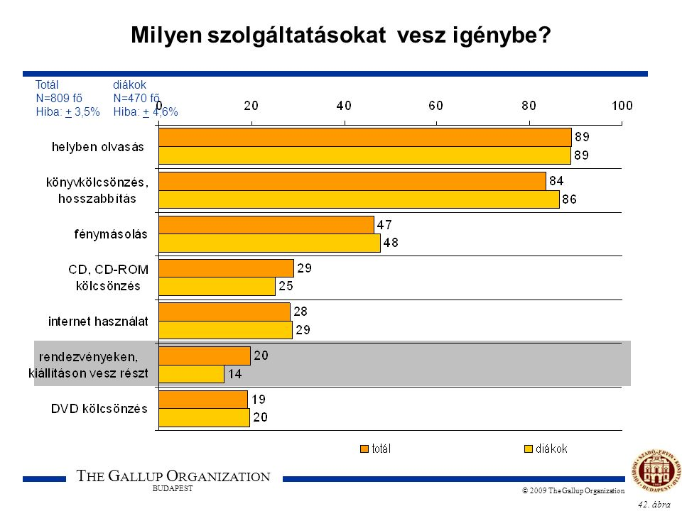 42. ábra T HE G ALLUP O RGANIZATION BUDAPEST © 2009 The Gallup Organization Milyen szolgáltatásokat vesz igénybe? Totál diákok N=809 fő N=470 fő Hiba: