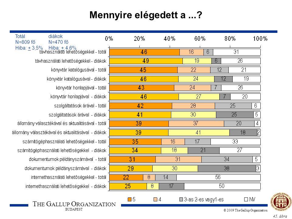 45. ábra T HE G ALLUP O RGANIZATION BUDAPEST © 2009 The Gallup Organization Mennyire elégedett a...? Totál diákok N=809 fő N=470 fő Hiba: + 3,5% Hiba: