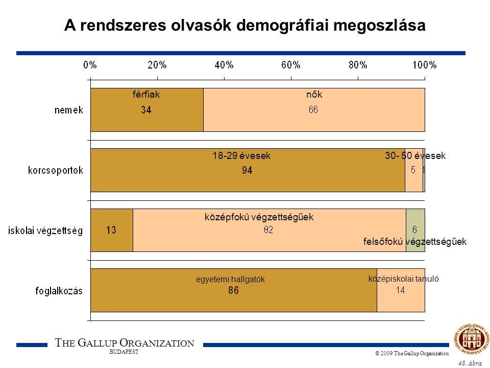48. ábra T HE G ALLUP O RGANIZATION BUDAPEST © 2009 The Gallup Organization A rendszeres olvasók demográfiai megoszlása férfiaknők 18-29 évesek30- 50