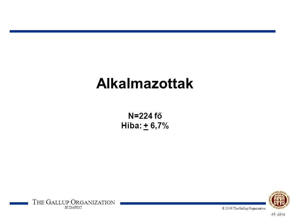 49. ábra T HE G ALLUP O RGANIZATION BUDAPEST © 2009 The Gallup Organization Alkalmazottak N=224 fő Hiba: + 6,7%