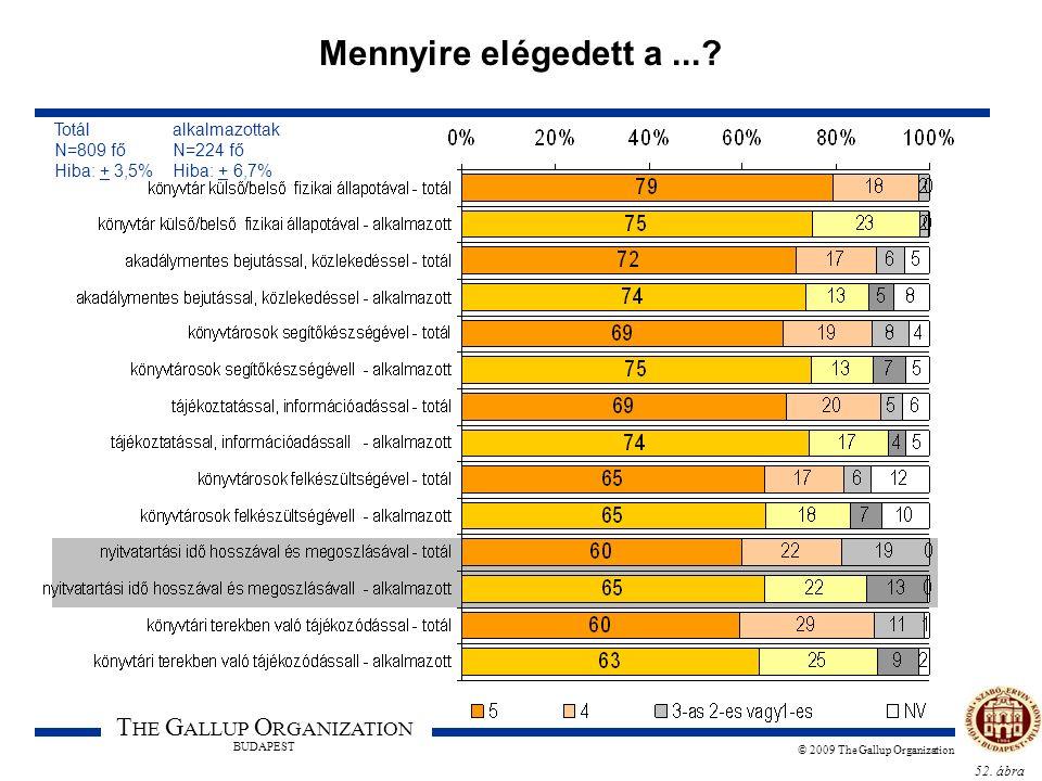 52. ábra T HE G ALLUP O RGANIZATION BUDAPEST © 2009 The Gallup Organization Mennyire elégedett a...? Totál alkalmazottak N=809 fő N=224 fő Hiba: + 3,5