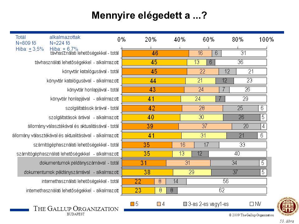 53. ábra T HE G ALLUP O RGANIZATION BUDAPEST © 2009 The Gallup Organization Mennyire elégedett a...? Totál alkalmazottak N=809 fő N=224 fő Hiba: + 3,5