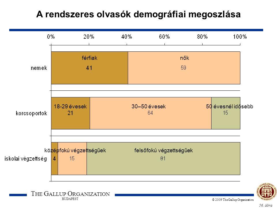 56. ábra T HE G ALLUP O RGANIZATION BUDAPEST © 2009 The Gallup Organization A rendszeres olvasók demográfiai megoszlása férfiaknők 18-29 évesek30–50 é