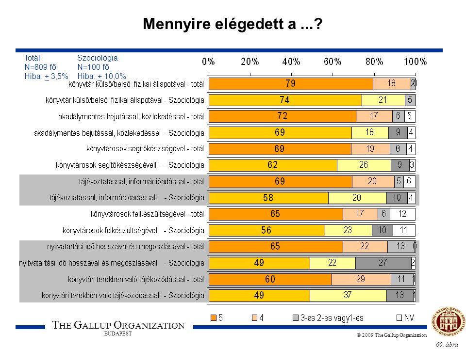 60. ábra T HE G ALLUP O RGANIZATION BUDAPEST © 2009 The Gallup Organization Mennyire elégedett a...? Totál Szociológia N=809 fő N=100 fő Hiba: + 3,5%