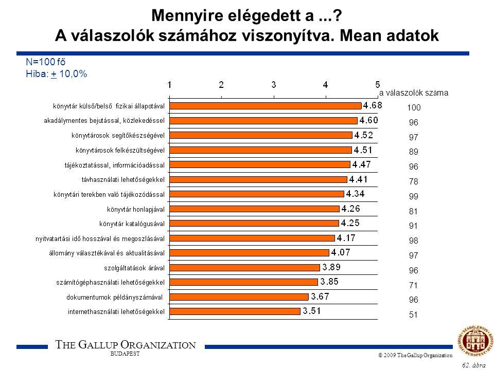 62. ábra T HE G ALLUP O RGANIZATION BUDAPEST © 2009 The Gallup Organization Mennyire elégedett a...? A válaszolók számához viszonyítva. Mean adatok N=