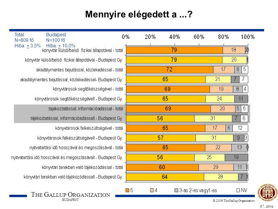 67. ábra T HE G ALLUP O RGANIZATION BUDAPEST © 2009 The Gallup Organization Mennyire elégedett a...? Totál Budapest N=809 fő N=100 fő Hiba: + 3,5% Hib