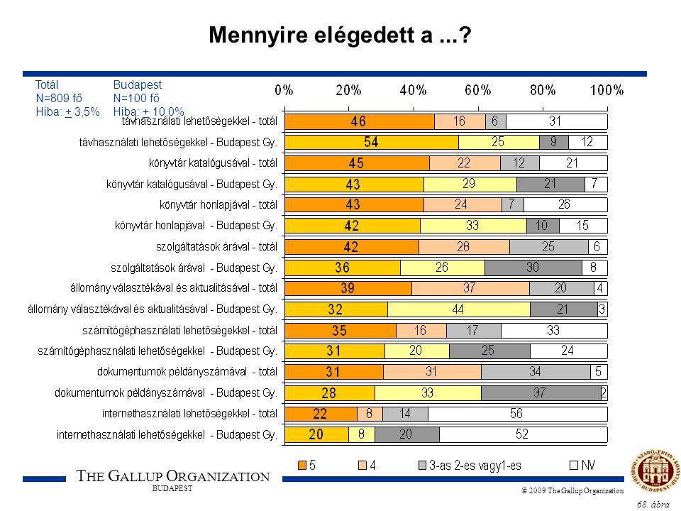 68. ábra T HE G ALLUP O RGANIZATION BUDAPEST © 2009 The Gallup Organization Mennyire elégedett a...? Totál Budapest N=809 fő N=100 fő Hiba: + 3,5% Hib