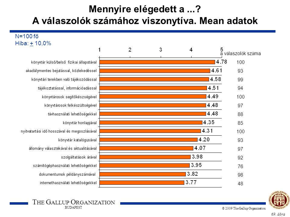 69. ábra T HE G ALLUP O RGANIZATION BUDAPEST © 2009 The Gallup Organization Mennyire elégedett a...? A válaszolók számához viszonytíva. Mean adatok N=
