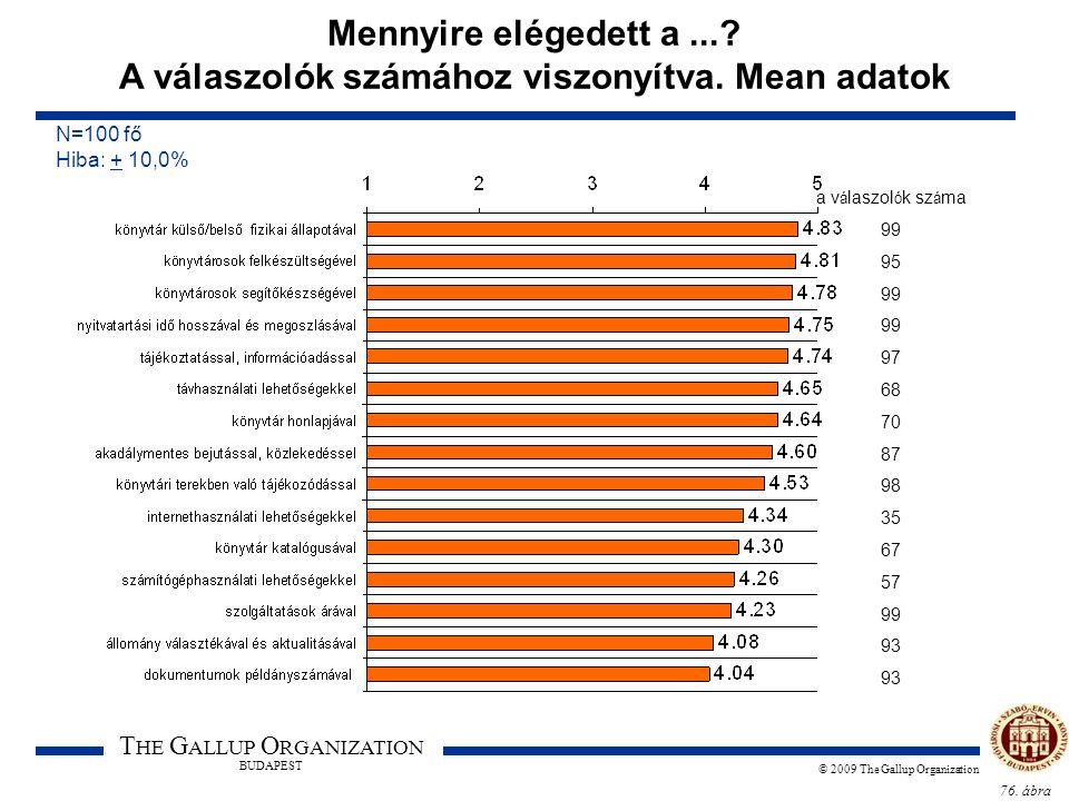 76. ábra T HE G ALLUP O RGANIZATION BUDAPEST © 2009 The Gallup Organization Mennyire elégedett a...? A válaszolók számához viszonyítva. Mean adatok N=