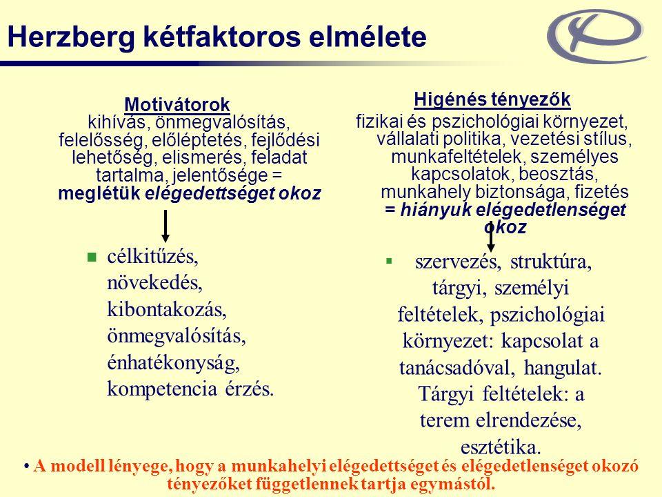 Herzberg kétfaktoros elmélete Motivátorok kihívás, önmegvalósítás, felelősség, előléptetés, fejlődési lehetőség, elismerés, feladat tartalma, jelentősége = meglétük elégedettséget okoz Higénés tényezők fizikai és pszichológiai környezet, vállalati politika, vezetési stílus, munkafeltételek, személyes kapcsolatok, beosztás, munkahely biztonsága, fizetés = hiányuk elégedetlenséget okoz célkitűzés, növekedés, kibontakozás, önmegvalósítás, énhatékonyság, kompetencia érzés.