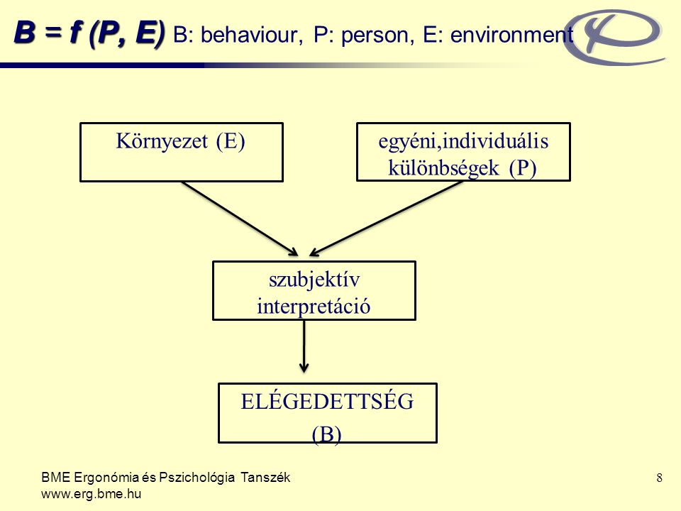 B = f (P, E) B = f (P, E) B: behaviour, P: person, E: environment BME Ergonómia és Pszichológia Tanszék www.erg.bme.hu 8 Környezet (E)egyéni,individuális különbségek (P) szubjektív interpretáció ELÉGEDETTSÉG (B)