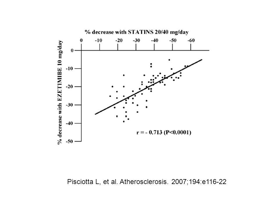 Pisciotta L, et al. Atherosclerosis. 2007;194:e116-22