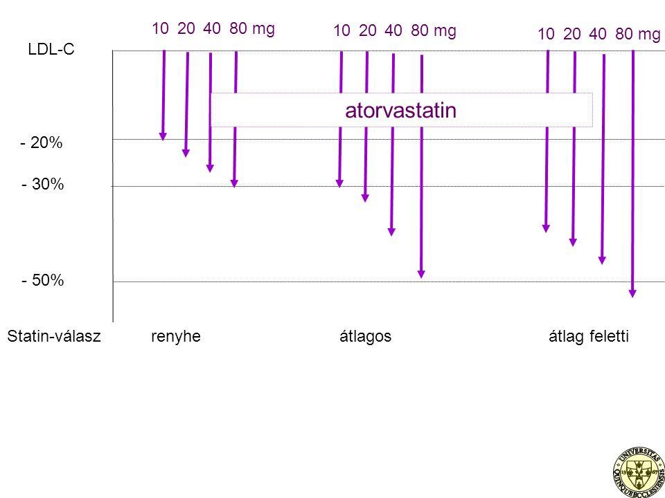 10204080 mg atorvastatin - 20% - 30% - 50% LDL-C Statin-válaszrenyheátlagosátlag feletti