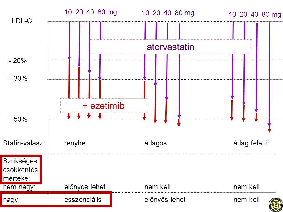 10204080 mg atorvastatin + ezetimib Statin-válaszrenyheátlagosátlag feletti Szükséges csökkentés mértéke: nem nagy:előnyös lehetnem kellnem kell nagy: esszenciáliselőnyös lehetnem kell - 20% - 30% - 50% LDL-C