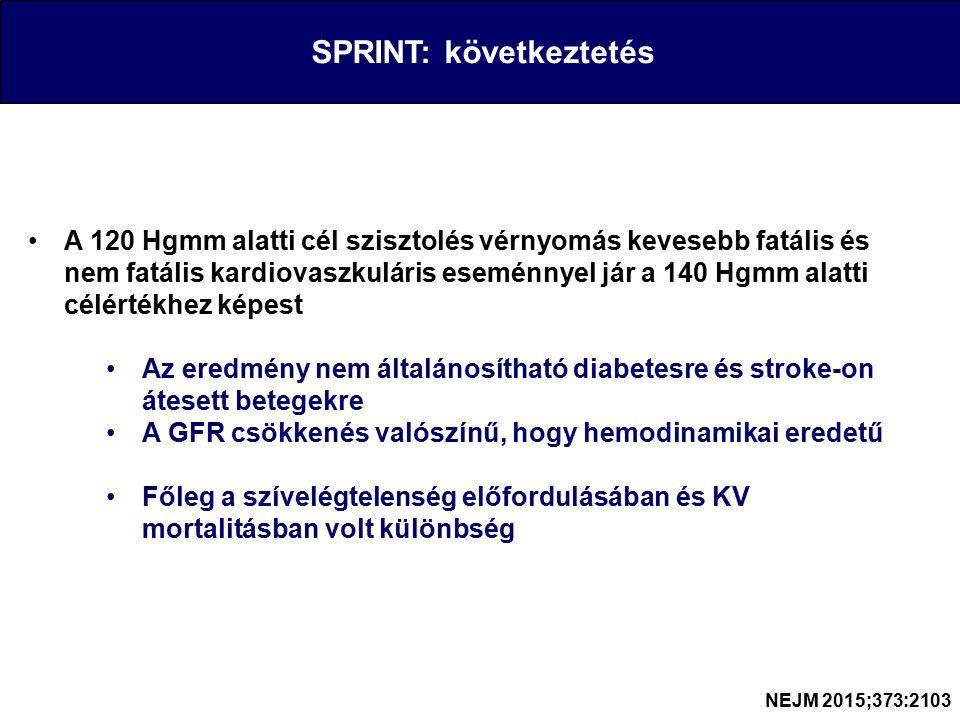 SPRINT: következtetés A 120 Hgmm alatti cél szisztolés vérnyomás kevesebb fatális és nem fatális kardiovaszkuláris eseménnyel jár a 140 Hgmm alatti célértékhez képest Az eredmény nem általánosítható diabetesre és stroke-on átesett betegekre A GFR csökkenés valószínű, hogy hemodinamikai eredetű Főleg a szívelégtelenség előfordulásában és KV mortalitásban volt különbség NEJM 2015;373:2103