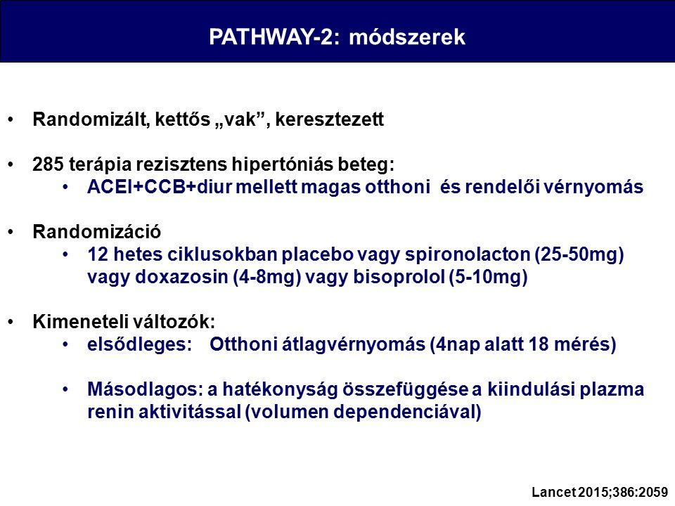 """PATHWAY-2: módszerek Randomizált, kettős """"vak , keresztezett 285 terápia rezisztens hipertóniás beteg: ACEI+CCB+diur mellett magas otthoni és rendelői vérnyomás Randomizáció 12 hetes ciklusokban placebo vagy spironolacton (25-50mg) vagy doxazosin (4-8mg) vagy bisoprolol (5-10mg) Kimeneteli változók: elsődleges: Otthoni átlagvérnyomás (4nap alatt 18 mérés) Másodlagos: a hatékonyság összefüggése a kiindulási plazma renin aktivitással (volumen dependenciával) Lancet 2015;386:2059"""