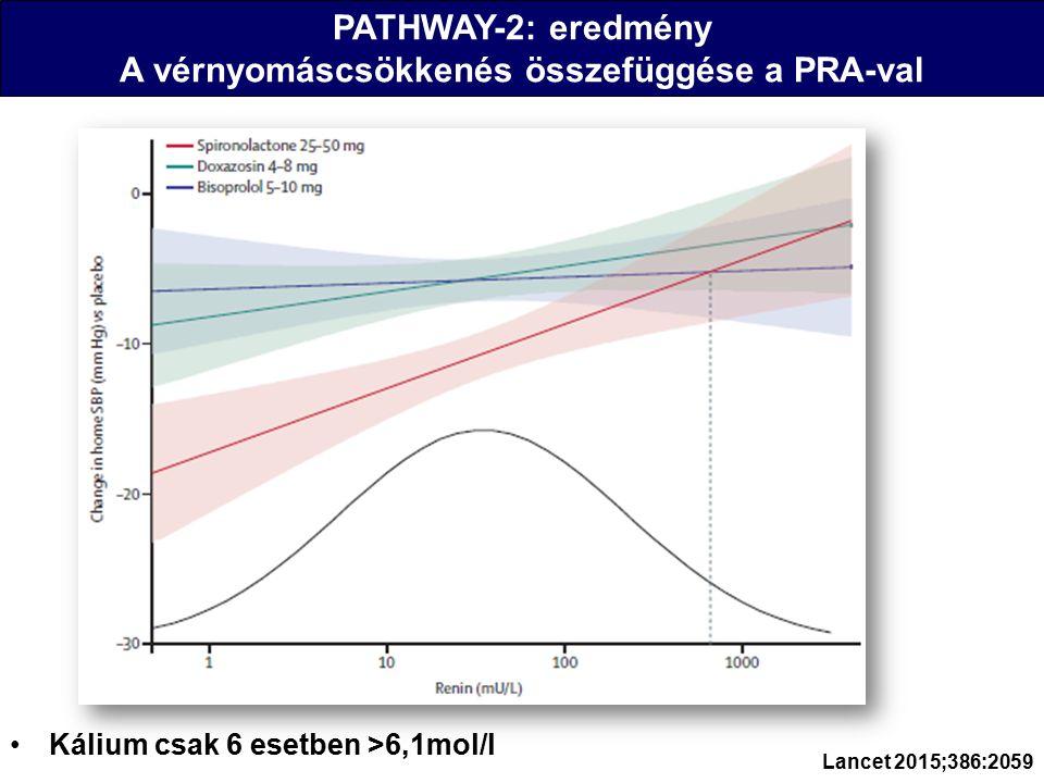 PATHWAY-2: eredmény A vérnyomáscsökkenés összefüggése a PRA-val Kálium csak 6 esetben >6,1mol/l Lancet 2015;386:2059