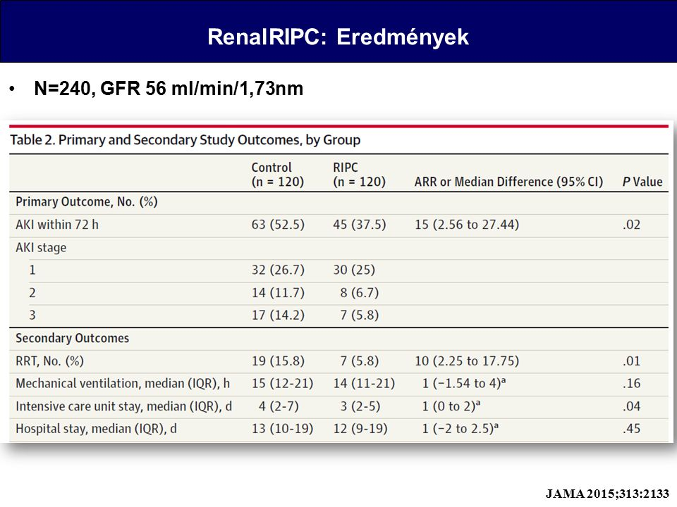 RenalRIPC: Eredmények N=240, GFR 56 ml/min/1,73nm JAMA 2015;313:2133