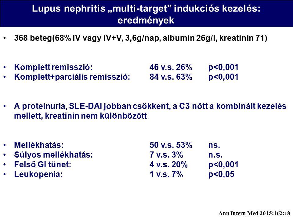 """Lupus nephritis """"multi-target indukciós kezelés: eredmények 368 beteg(68% IV vagy IV+V, 3,6g/nap, albumin 26g/l, kreatinin 71) Komplett remisszió:46 v.s."""
