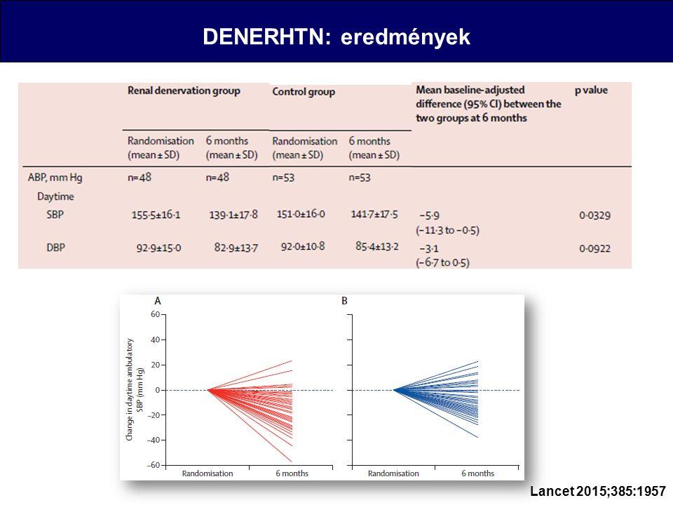 DENERHTN: eredmények Lancet 2015;385:1957