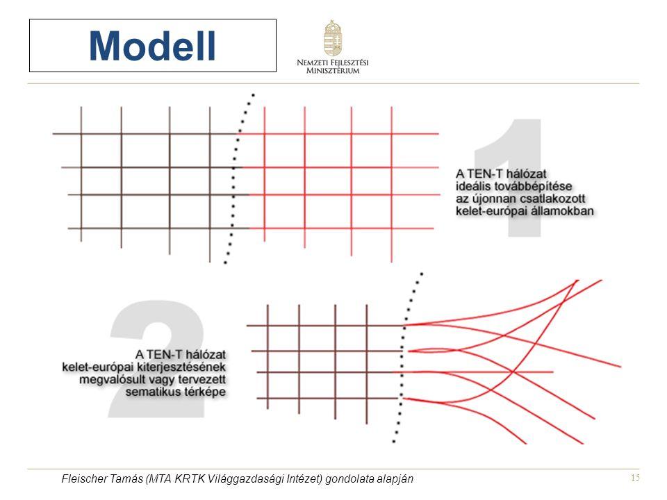 15 Modell Fleischer Tamás (MTA KRTK Világgazdasági Intézet) gondolata alapján