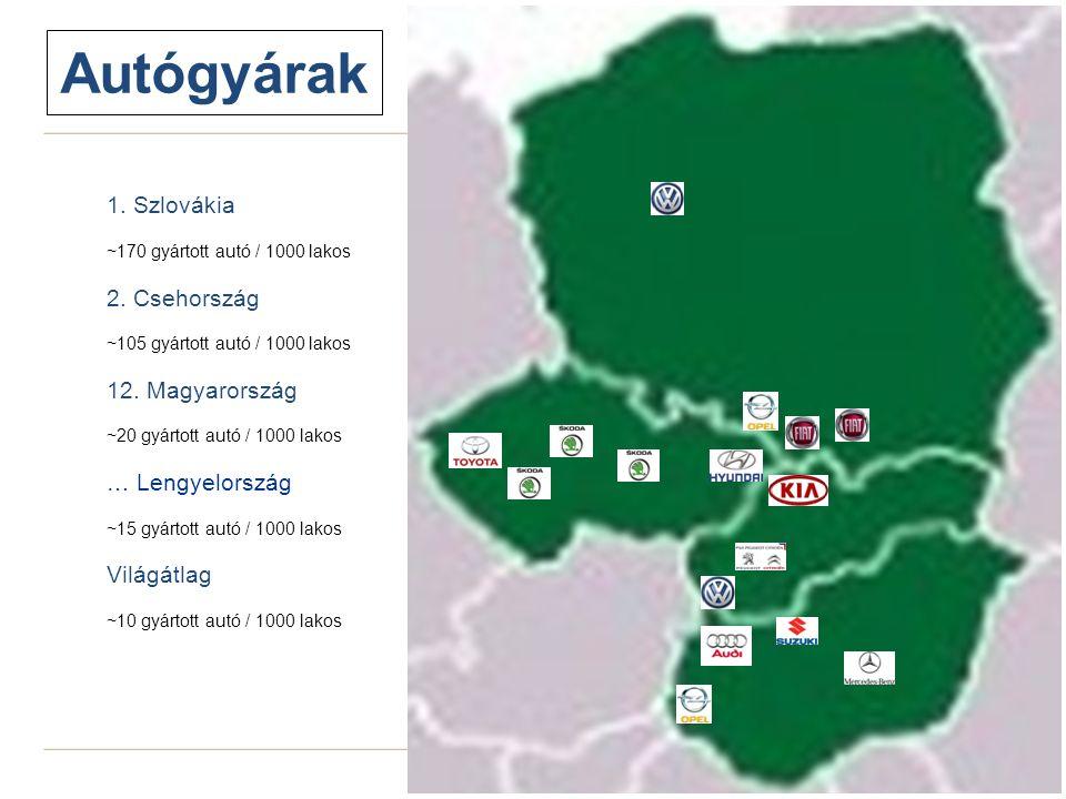 26 Autógyárak 1. Szlovákia ~170 gyártott autó / 1000 lakos 2. Csehország ~105 gyártott autó / 1000 lakos 12. Magyarország ~20 gyártott autó / 1000 lak