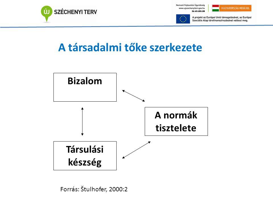 Bizalom Társulási készség A normák tisztelete A társadalmi tőke szerkezete Forrás: Štulhofer, 2000:2