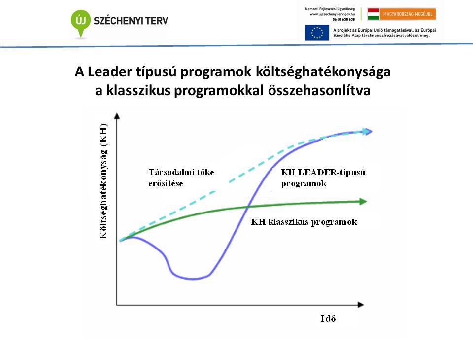 A Leader típusú programok költséghatékonysága a klasszikus programokkal összehasonlítva