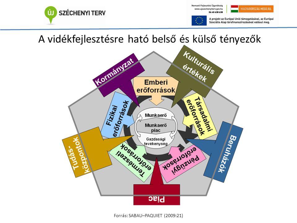 RURALWEB EndogenitásTársadalmi tőkeÚjszerűségPiaci kormányzás Intézményi berendezkedés Fenntarthatóság
