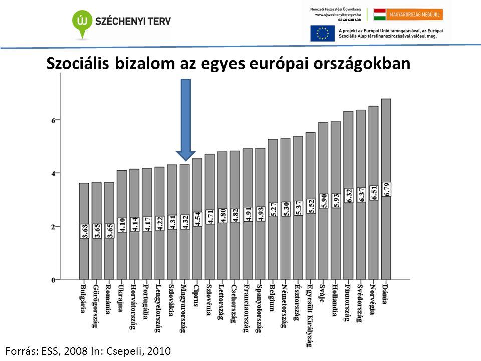 Szociális bizalom az egyes európai országokban Forrás: ESS, 2008 In: Csepeli, 2010