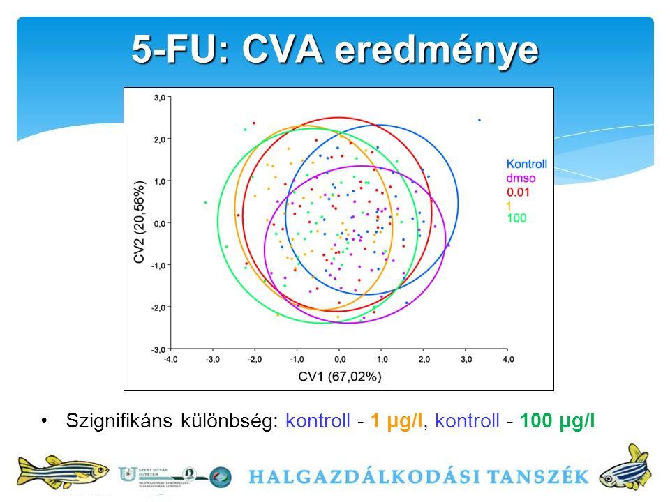 Szignifikáns különbség: kontroll - 1 μg/l, kontroll - 100 μg/l 5-FU: CVA eredménye