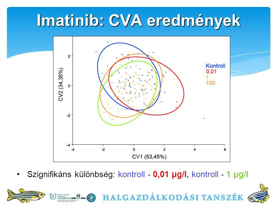 Szignifikáns különbség: kontroll - 0,01 μg/l, kontroll - 1 μg/l Imatinib: CVA eredmények