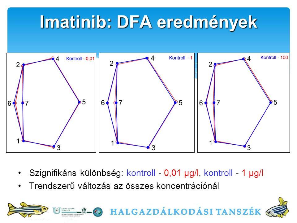 Szignifikáns különbség: kontroll - 0,01 μg/l, kontroll - 1 μg/l Trendszerű változás az összes koncentrációnál Imatinib: DFA eredmények