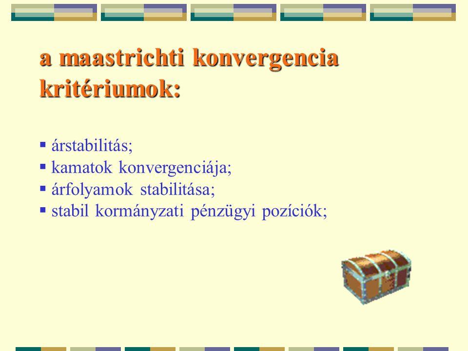 a maastrichti konvergencia kritériumok:  árstabilitás;  kamatok konvergenciája;  árfolyamok stabilitása;  stabil kormányzati pénzügyi pozíciók;