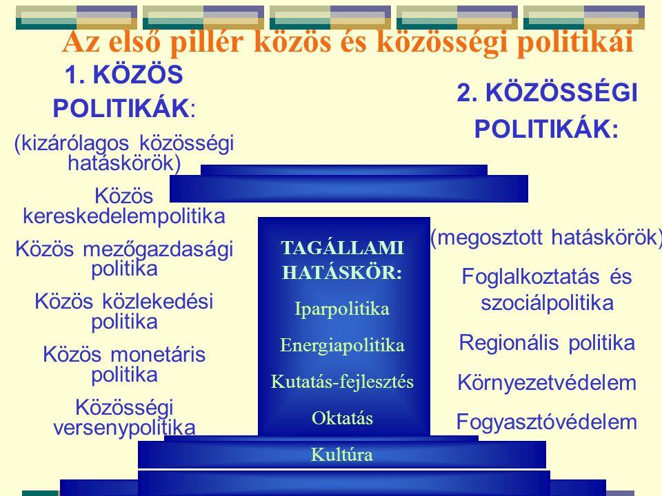 1. KÖZÖS POLITIKÁK: (kizárólagos közösségi hatáskörök) Közös kereskedelempolitika Közös mezőgazdasági politika Közös közlekedési politika Közös monetá