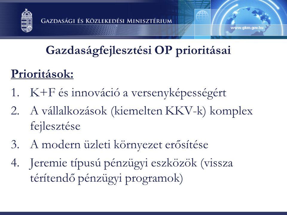 Gazdaságfejlesztési OP prioritásai Prioritások: 1.K+F és innováció a versenyképességért 2.A vállalkozások (kiemelten KKV-k) komplex fejlesztése 3.A modern üzleti környezet erősítése 4.Jeremie típusú pénzügyi eszközök (vissza térítendő pénzügyi programok)