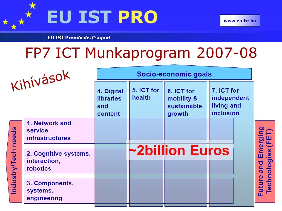 EU IST PRO EU IST Promóciós Csoport www.eu-ist.hu Future and Emerging Technologies (FET) 2. Cognitive systems, interaction, robotics 1. Network and se
