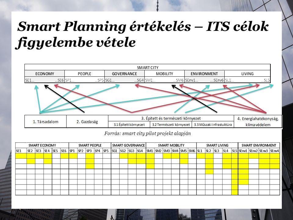 Smart Planning értékelés – ITS célok figyelembe vétele Forrás: smart city pilot projekt alapján