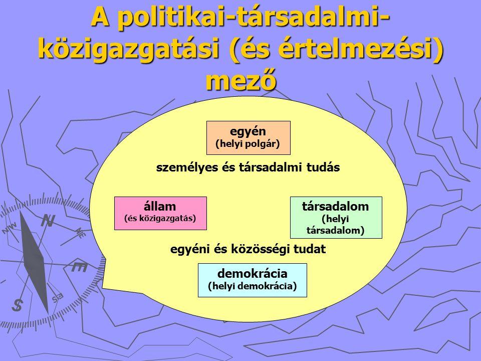 A politikai-társadalmi- közigazgatási (és értelmezési) mező személyes és társadalmi tudás egyéni és közösségi tudat demokrácia (helyi demokrácia) állam (és közigazgatás) egyén (helyi polgár) társadalom (helyi társadalom)