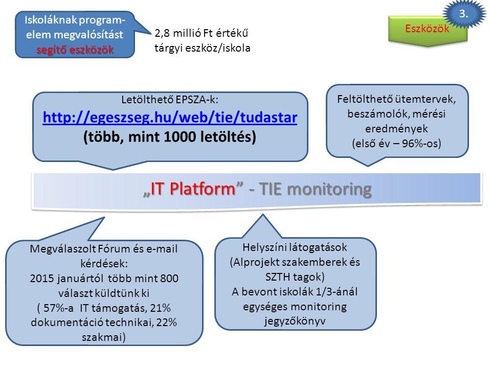 """""""IT Platform"""" - TIE monitoring Letölthető EPSZA-k: http://egeszseg.hu/web/tie/tudastar (több, mint 1000 letöltés) Megválaszolt Fórum és e-mail kérdése"""