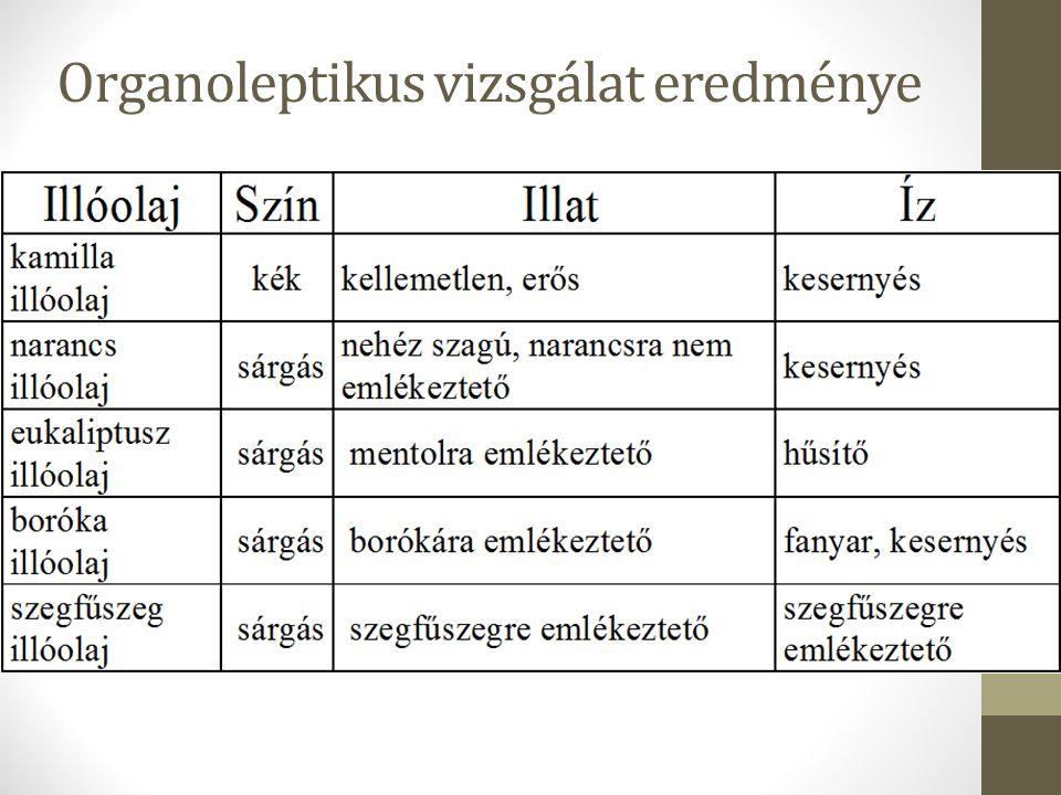 Organoleptikus vizsgálat eredménye