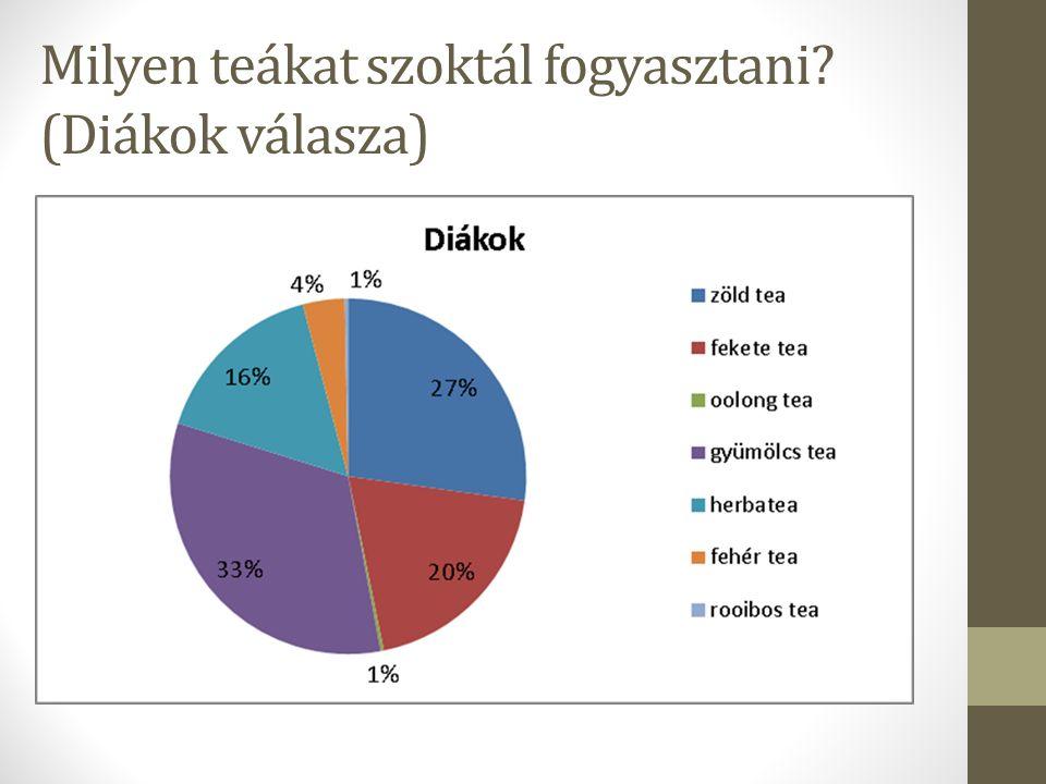 Milyen teákat szoktál fogyasztani (Diákok válasza)
