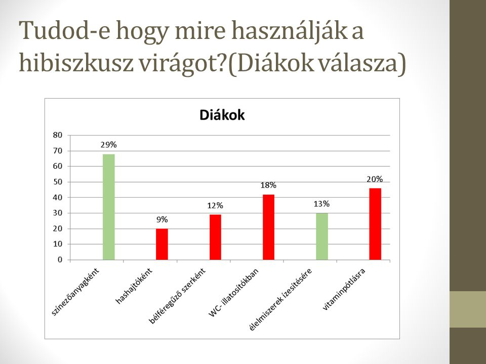 Tudod-e hogy mire használják a hibiszkusz virágot (Diákok válasza)