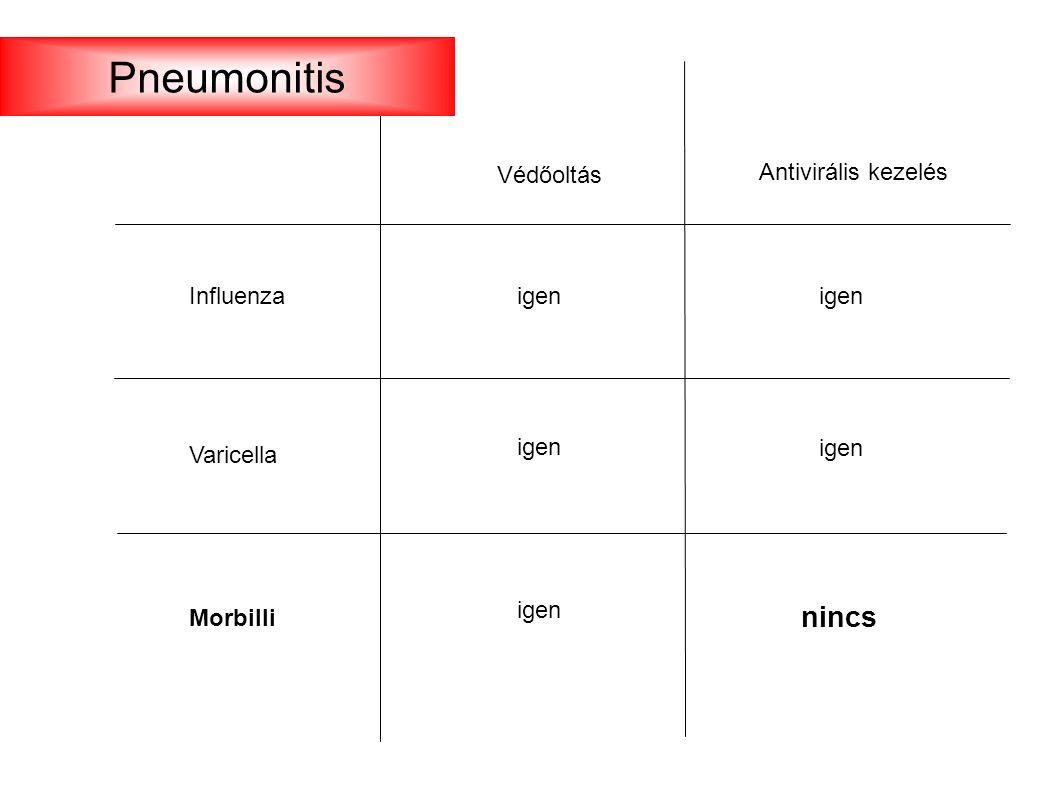 Influenza Varicella Morbilli Védőoltás igen Antivirális kezelés igen nincs Pneumonitis