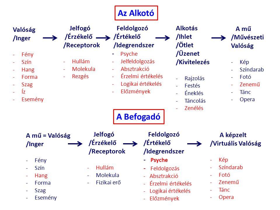 Valóság /Inger -Fény -Szín -Hang -Forma -Szag -Íz -Esemény Jelfogó /Érzékelő /Receptorok -Hullám -Molekula -Rezgés Feldolgozó /Értékelő /Idegrendszer - Psyche -Jelfeldolgozás -Absztrakció -Érzelmi értékelés -Logikai értékelés -Előzmények Alkotás /Ihlet /Ötlet /Üzenet /Kivitelezés -Rajzolás -Festés -Éneklés -Táncolás -Zenélés A mű /Művészeti Valóság -Kép -Színdarab -Fotó -Zenemű -Tánc -Opera Az Alkotó A mű = Valóság /Inger -Fény -Szín -Hang -Forma -Szag -Esemény Jelfogó /Érzékelő /Receptorok -Hullám -Molekula -Fizikai erő Feldolgozó /Értékelő /Idegrendszer - Psyche - Feldolgozás - Absztrakció - Érzelmi értékelés - Logikai értékelés - Előzmények A képzelt /Virtuális Valóság -Kép -Színdarab -Fotó -Zenemű -Tánc -Opera A Befogadó