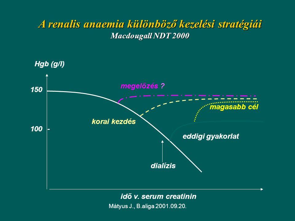 Mátyus J., B.aliga 2001.09.20. A renalis anaemia különböző kezelési stratégiái Macdougall NDT 2000 idő v. serum creatinin Hgb (g/l) 150 100- magasabb