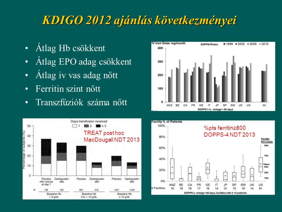 KDIGO 2012 ajánlás következményei Átlag Hb csökkent Átlag EPO adag csökkent Átlag iv vas adag nőtt Ferritin szint nőtt Transzfúziók száma nőtt TREAT post hoc MacDougall NDT 2013 %pts ferritin≥800 DOPPS-4 NDT 2013